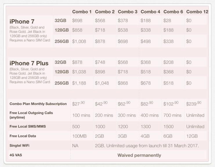 Singtel iPhone 7 Price Plan - September 2016