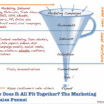 What is a Marketing Funnel | Day 20 of 30-day Blogging Challenge